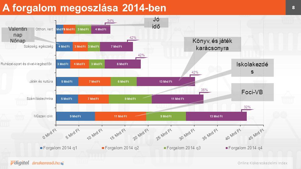 A forgalom megoszlása 2014-ben