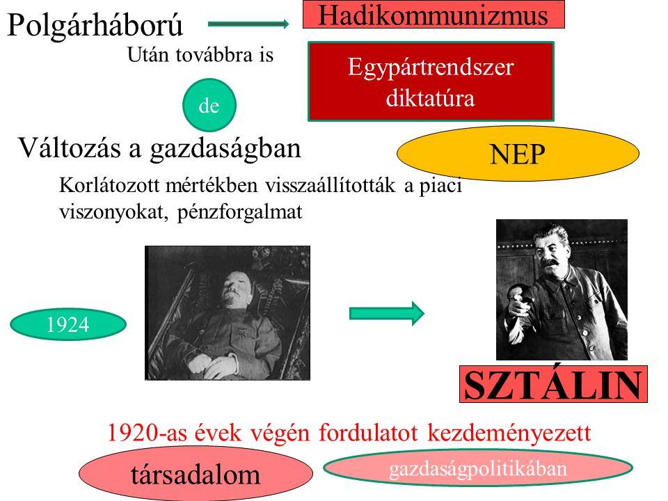 SZTÁLIN Polgárháború Hadikommunizmus Változás a gazdaságban NEP