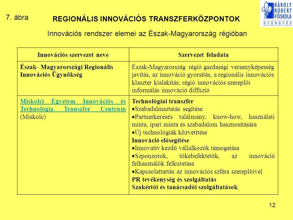 Innovációs szervezet neve