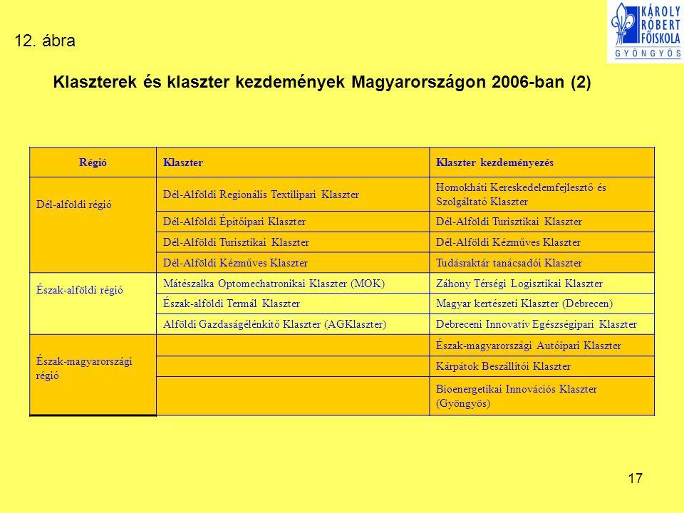Klaszterek és klaszter kezdemények Magyarországon 2006-ban (2)
