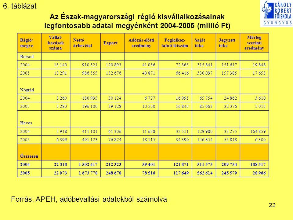 Forrás: APEH, adóbevallási adatokból számolva