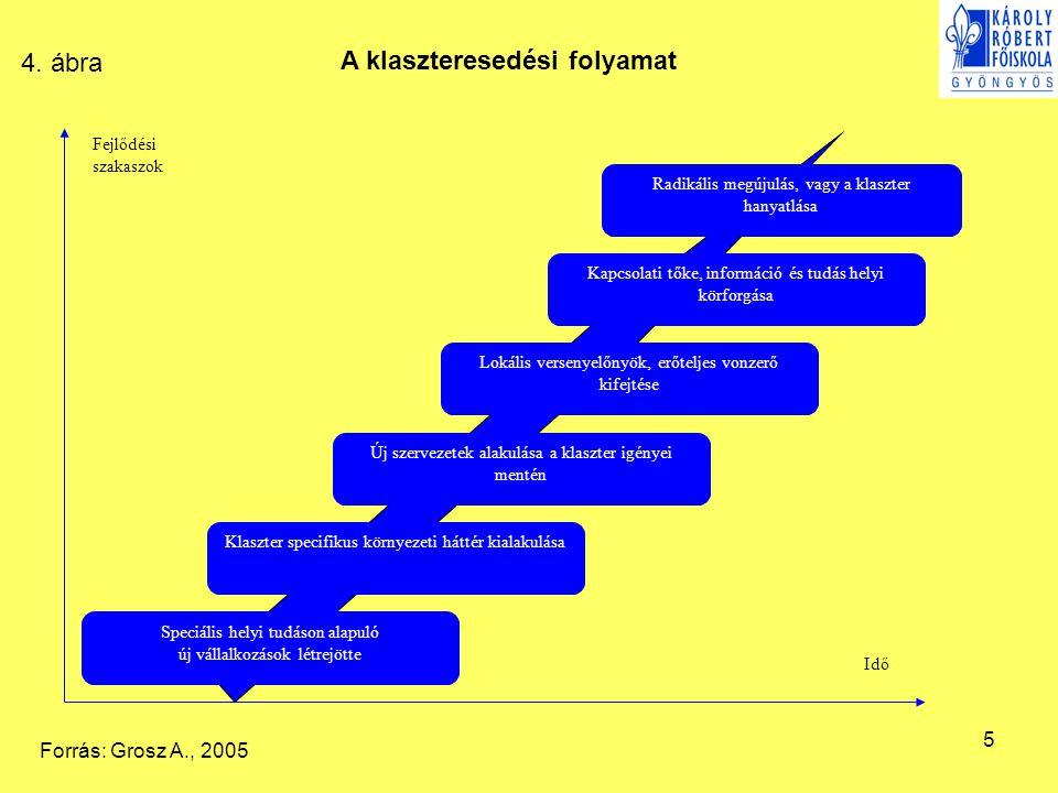 A klaszteresedési folyamat