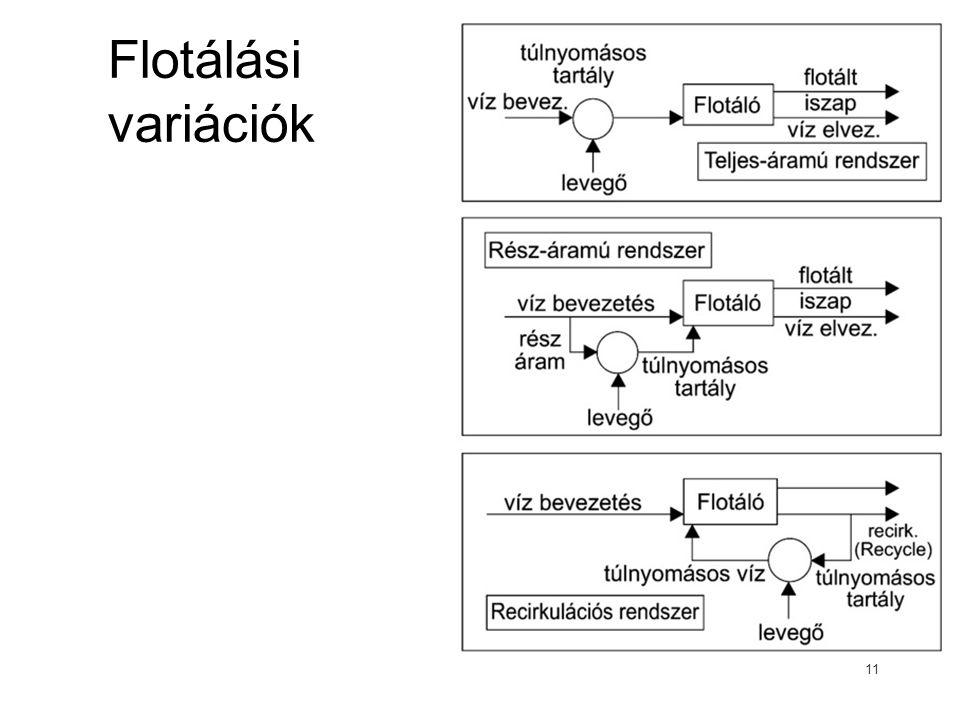 Flotálási variációk