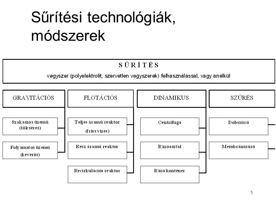 Sűrítési technológiák, módszerek