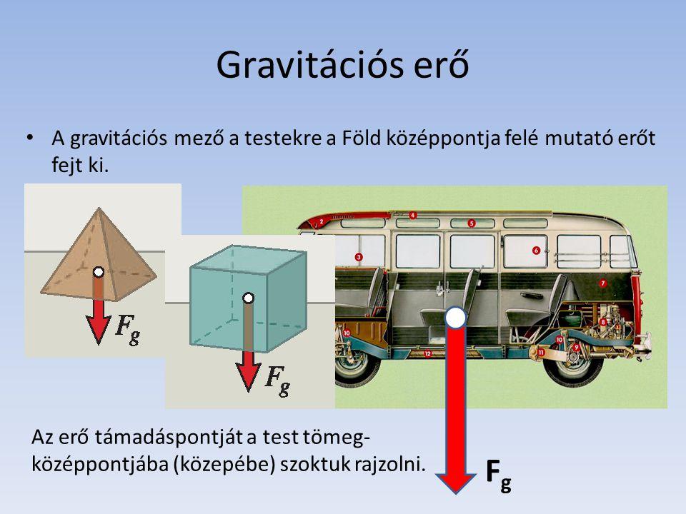 Gravitációs erő A gravitációs mező a testekre a Föld középpontja felé mutató erőt fejt ki.