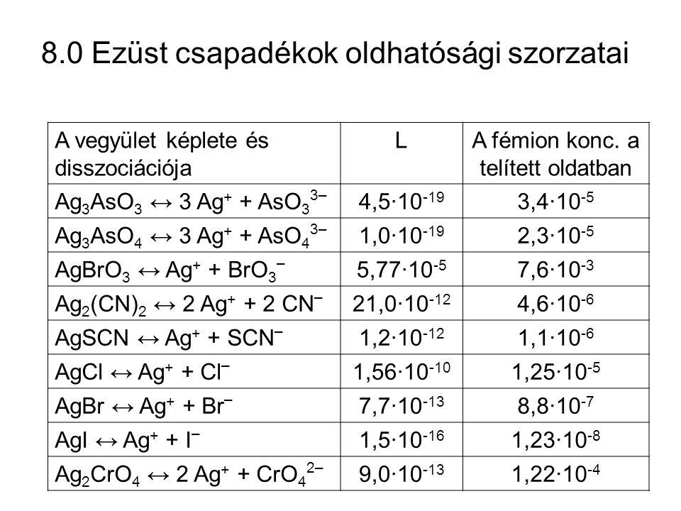 8.0 Ezüst csapadékok oldhatósági szorzatai