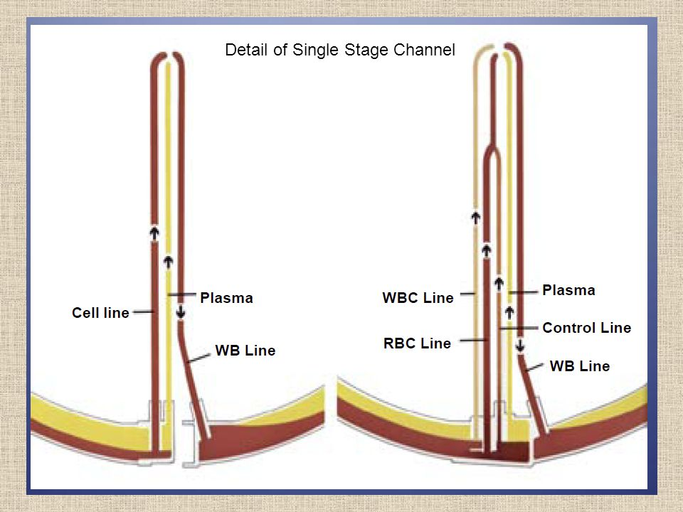 Detail of Single Stage Channel