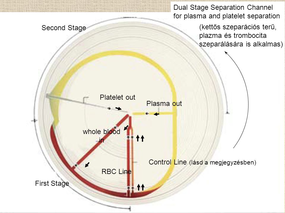 Dual Stage Separation Channel for plasma and platelet separation