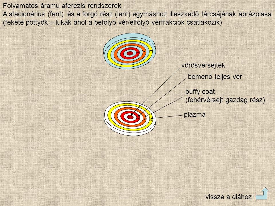 Folyamatos áramú aferezis rendszerek