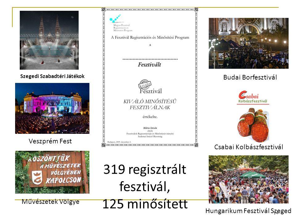Hungarikum Fesztivál Szeged