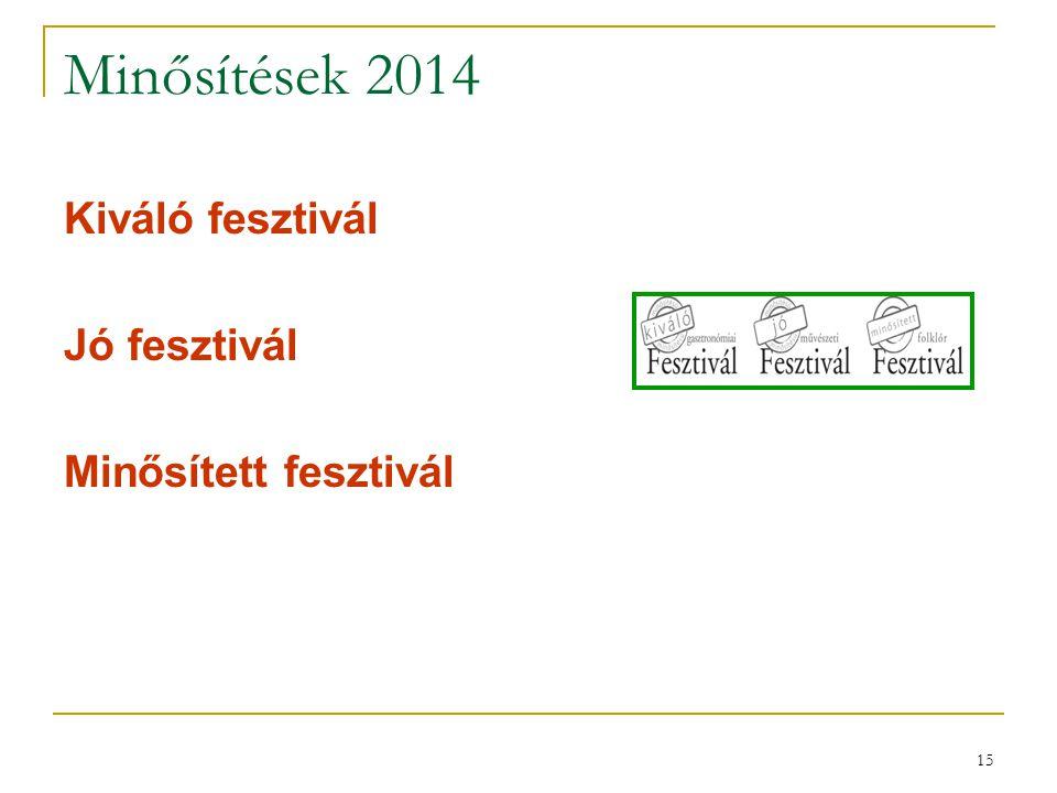 Minősítések 2014 Kiváló fesztivál Jó fesztivál Minősített fesztivál