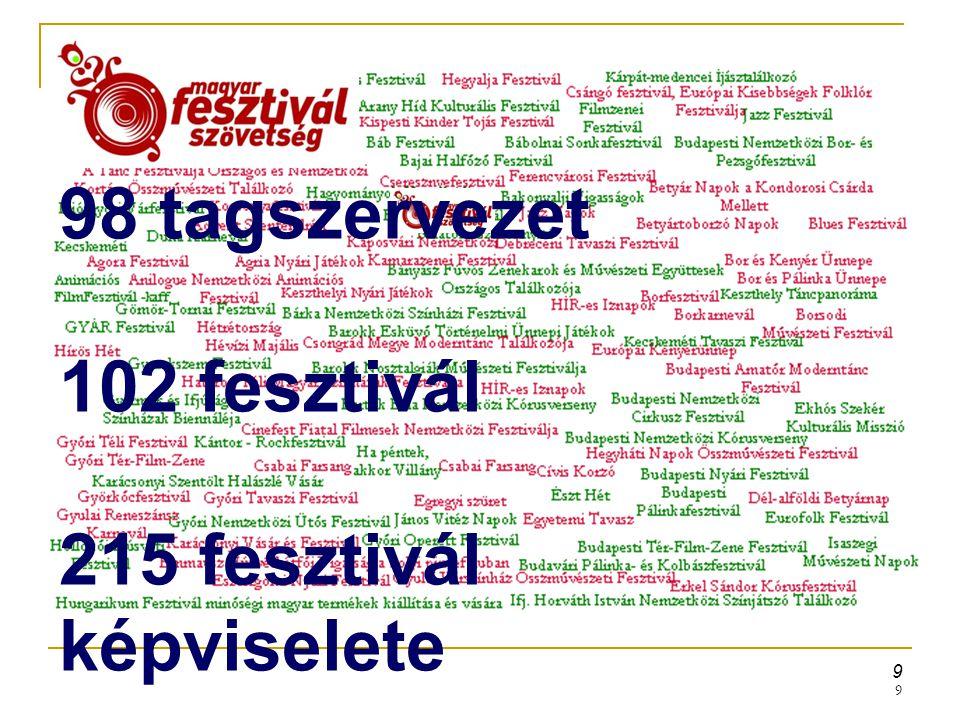 215 fesztivál képviselete