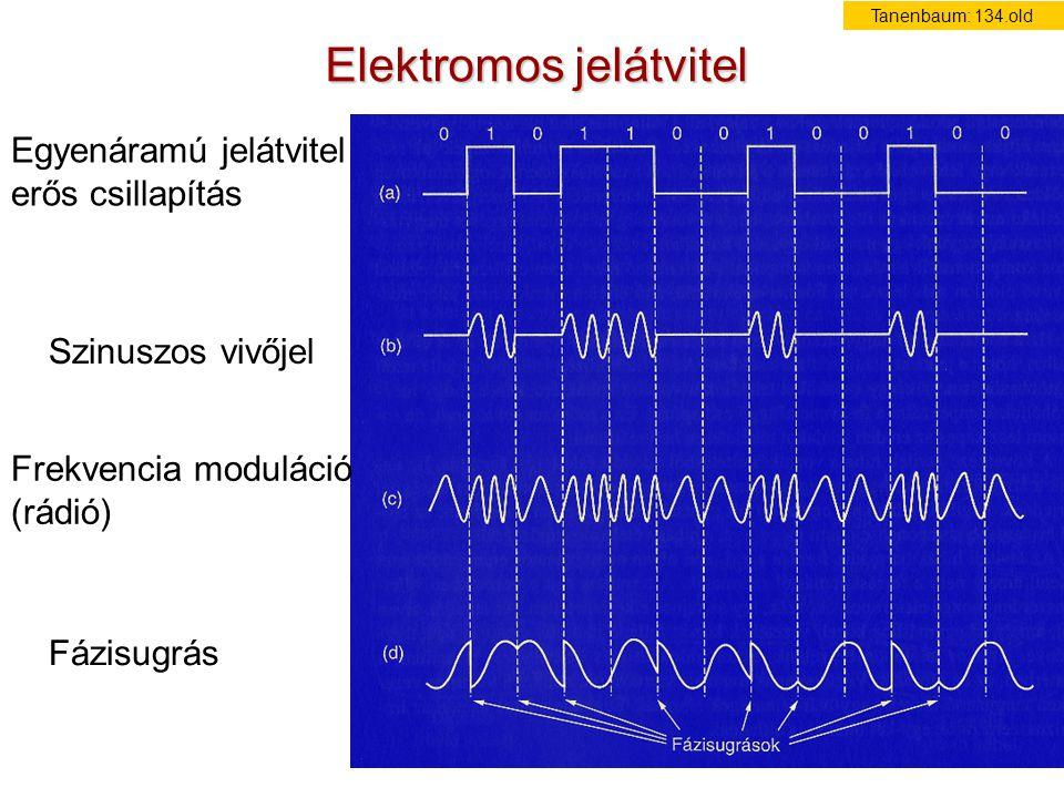 Elektromos jelátvitel