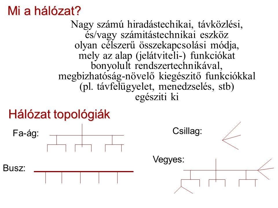 Mi a hálózat Hálózat topológiák