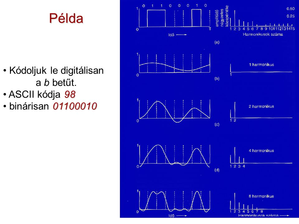 Példa Kódoljuk le digitálisan a b betűt. ASCII kódja 98