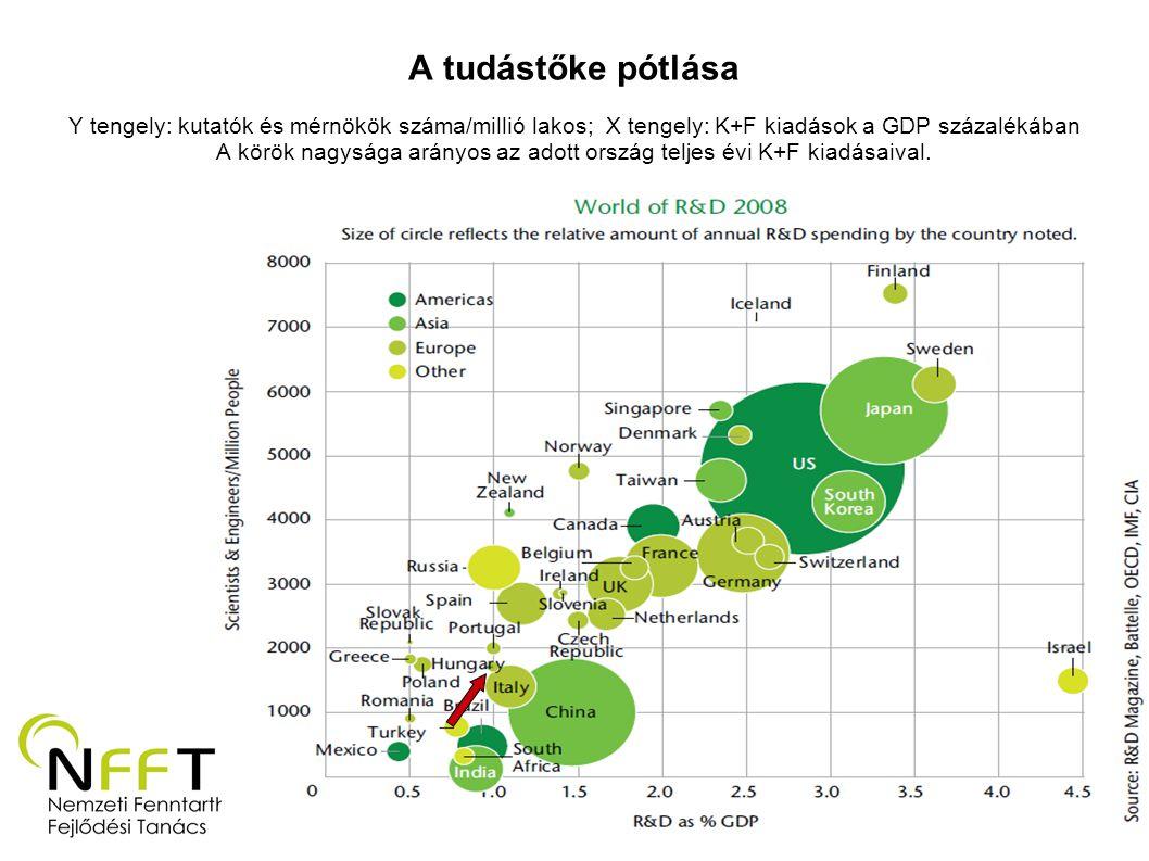 A tudástőke pótlása Y tengely: kutatók és mérnökök száma/millió lakos; X tengely: K+F kiadások a GDP százalékában A körök nagysága arányos az adott ország teljes évi K+F kiadásaival.