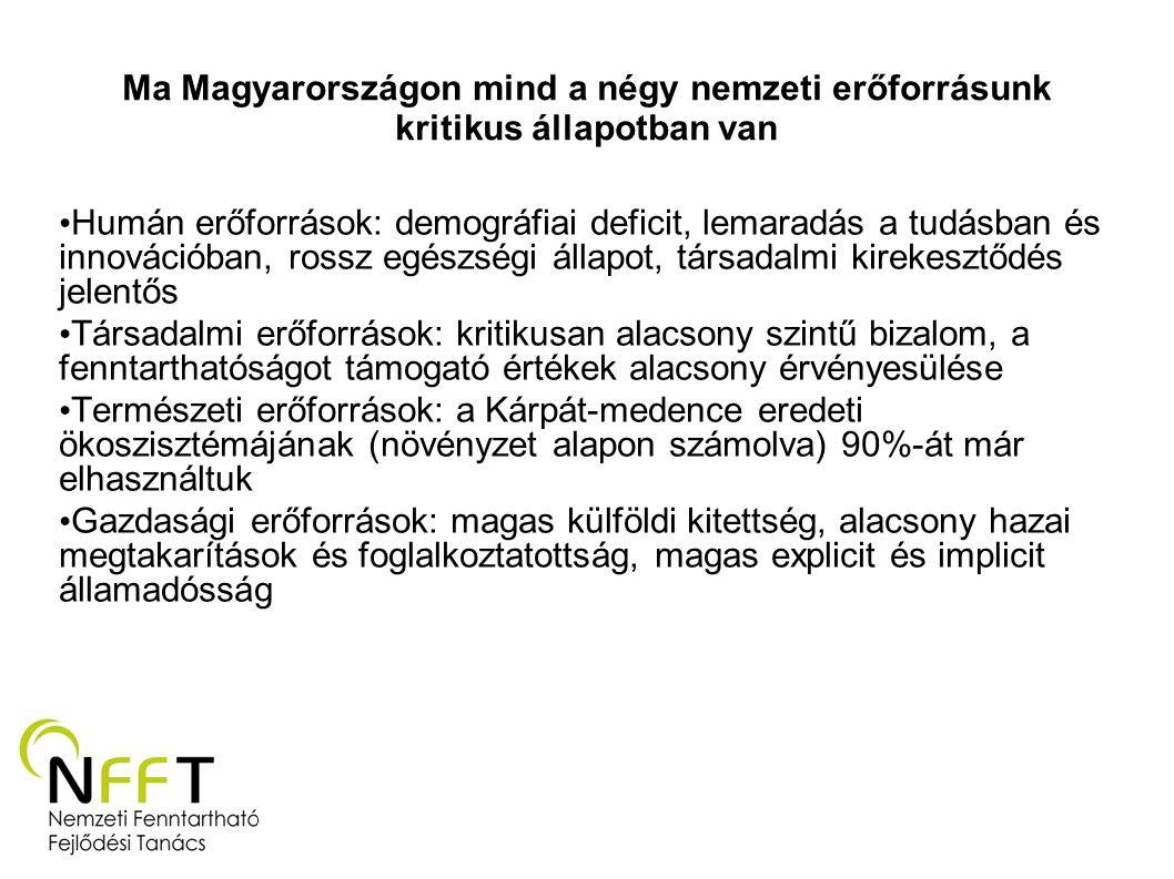 Ma Magyarországon mind a négy nemzeti erőforrásunk kritikus állapotban van