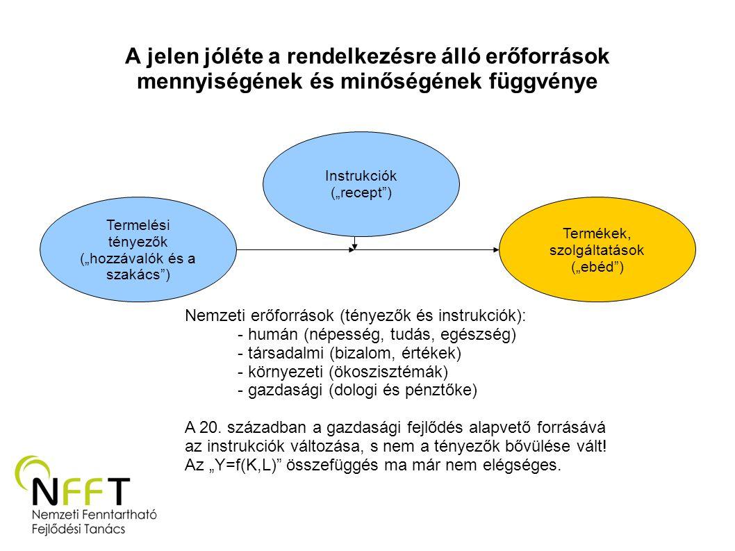 A jelen jóléte a rendelkezésre álló erőforrások mennyiségének és minőségének függvénye