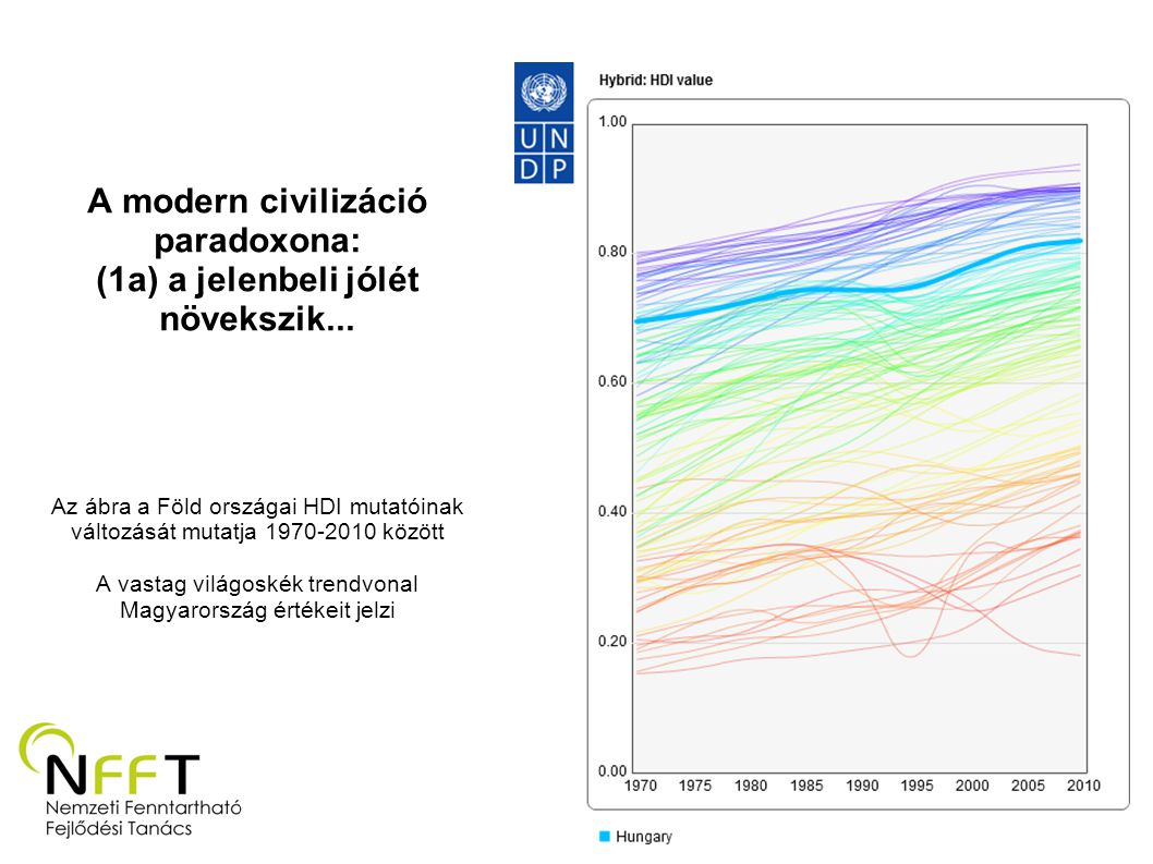 A modern civilizáció paradoxona: (1a) a jelenbeli jólét növekszik