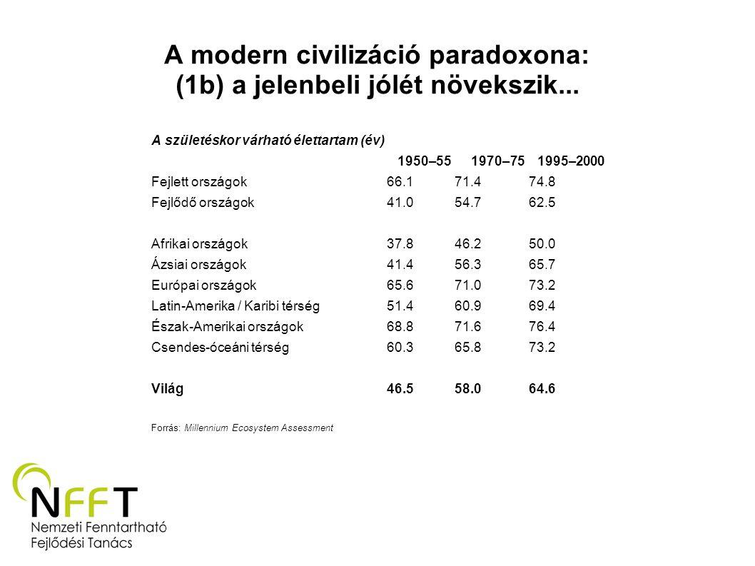 A modern civilizáció paradoxona: (1b) a jelenbeli jólét növekszik...