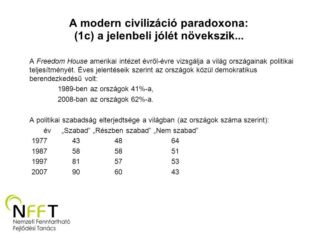 A modern civilizáció paradoxona: (1c) a jelenbeli jólét növekszik...