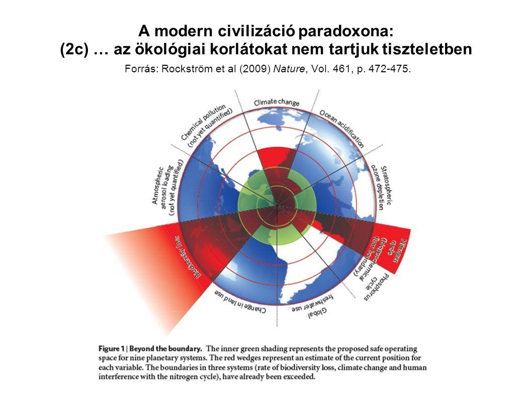 A modern civilizáció paradoxona: (2c) … az ökológiai korlátokat nem tartjuk tiszteletben Forrás: Rockström et al (2009) Nature, Vol.