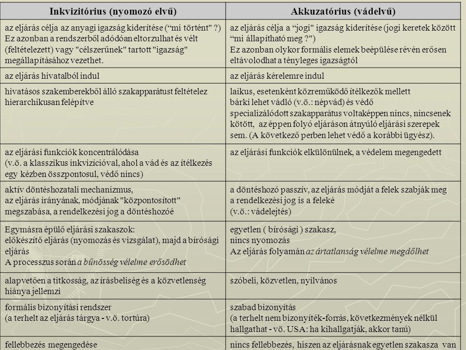 Inkvizitórius (nyomozó elvű) Akkuzatórius (vádelvű)