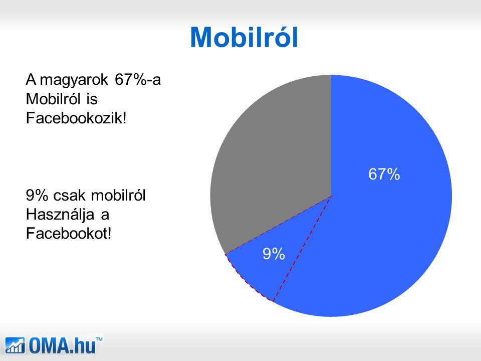 Mobilról A magyarok 67%-a Mobilról is Facebookozik! 9% csak mobilról