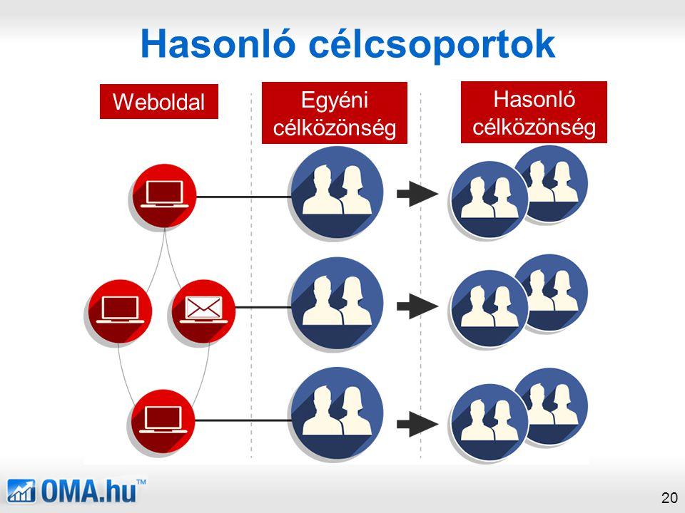 Hasonló célcsoportok Weboldal Egyéni célközönség Hasonló célközönség