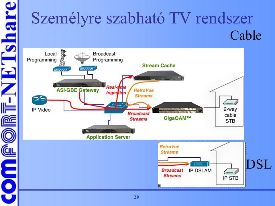Személyre szabható TV rendszer