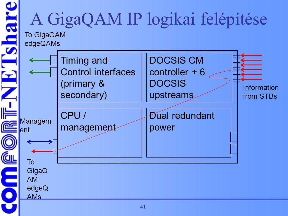 A GigaQAM IP logikai felépítése