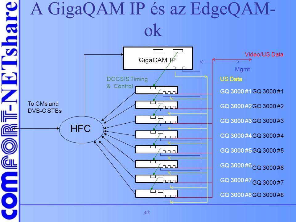 A GigaQAM IP és az EdgeQAM-ok