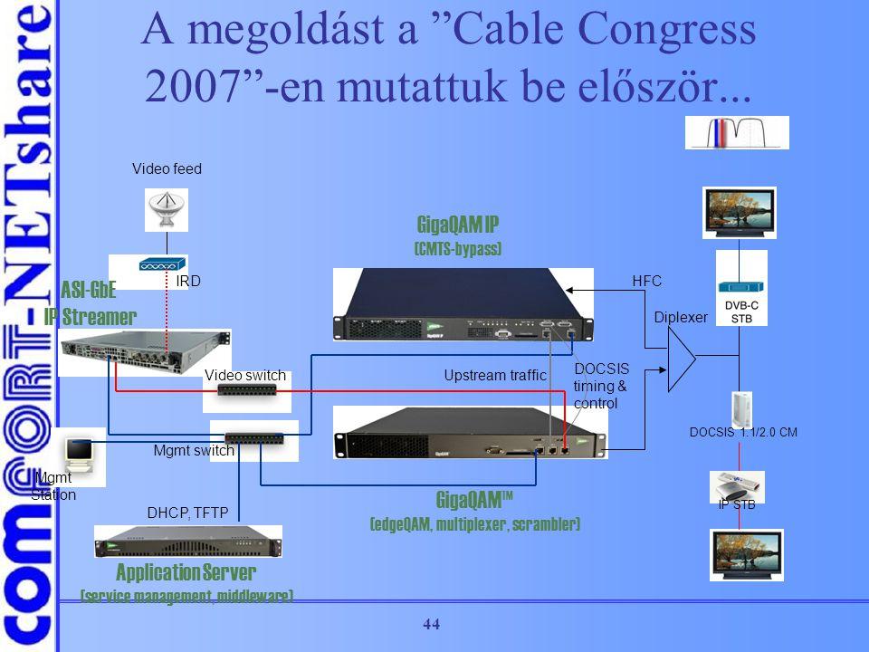 A megoldást a Cable Congress 2007 -en mutattuk be először...