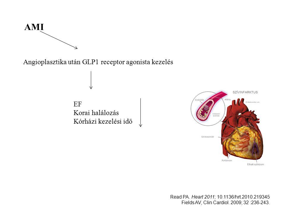 AMI Angioplasztika után GLP1 receptor agonista kezelés EF