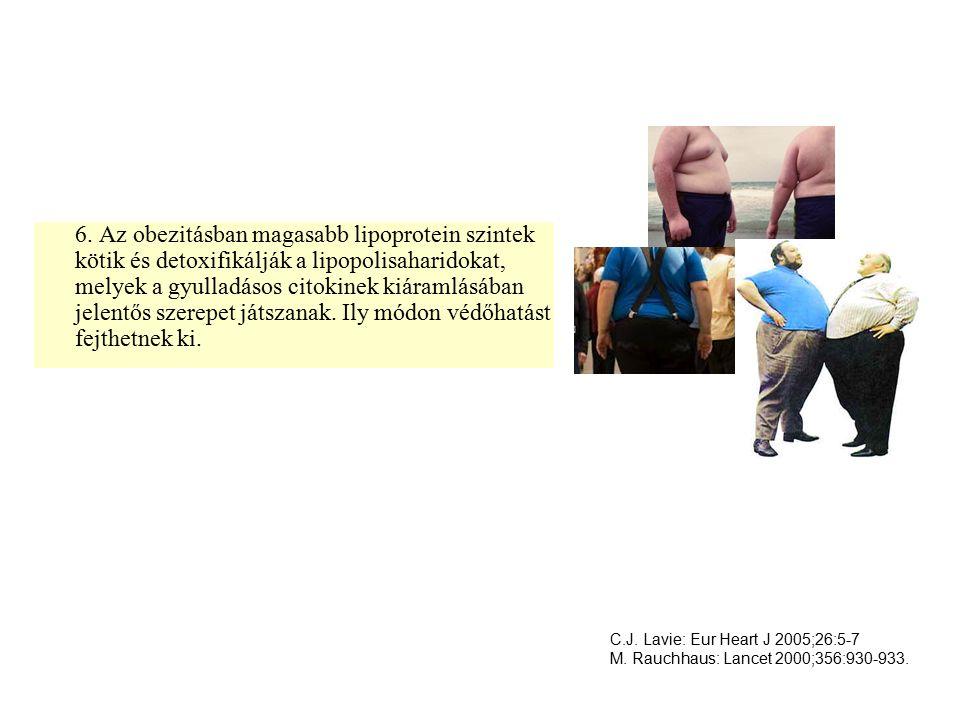 6. Az obezitásban magasabb lipoprotein szintek kötik és detoxifikálják a lipopolisaharidokat, melyek a gyulladásos citokinek kiáramlásában jelentős szerepet játszanak. Ily módon védőhatást fejthetnek ki.