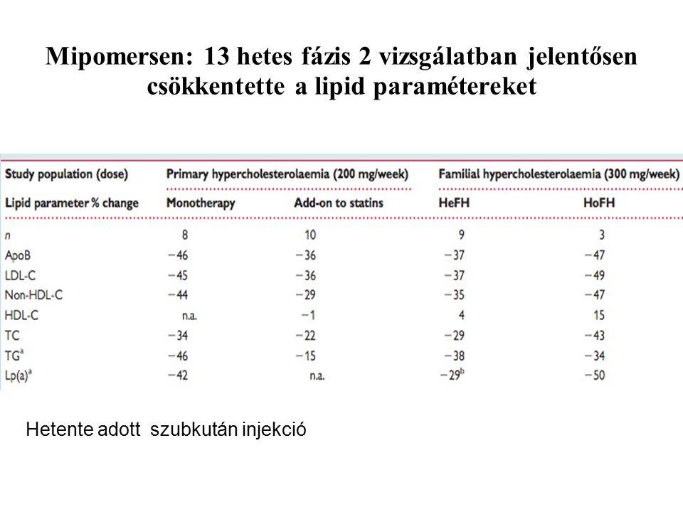 Mipomersen: 13 hetes fázis 2 vizsgálatban jelentősen csökkentette a lipid paramétereket
