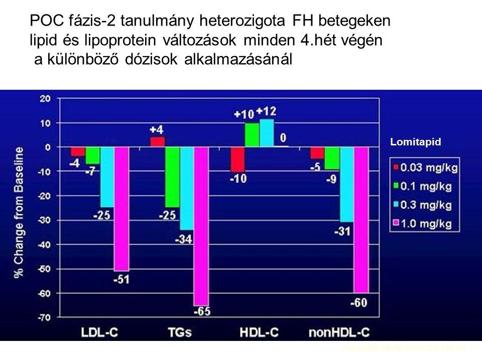 POC fázis-2 tanulmány heterozigota FH betegeken