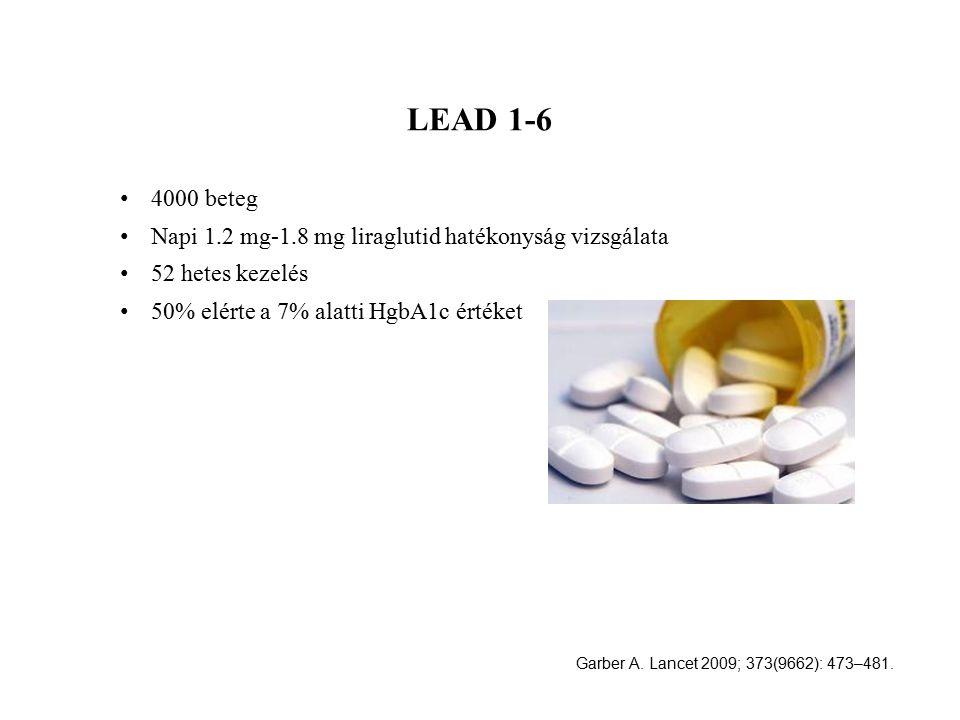 LEAD 1-6 4000 beteg. Napi 1.2 mg-1.8 mg liraglutid hatékonyság vizsgálata. 52 hetes kezelés. 50% elérte a 7% alatti HgbA1c értéket.