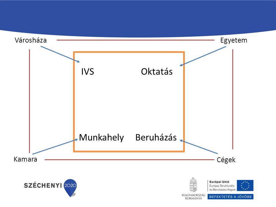 Városháza Egyetem IVS Oktatás Munkahely Beruházás Kamara Cégek