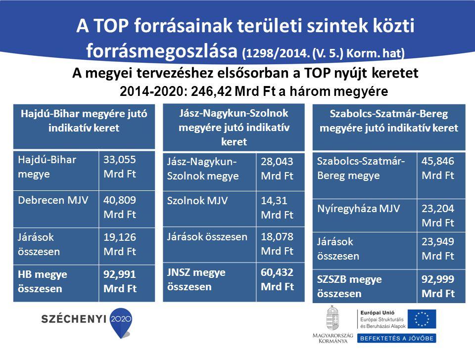 A TOP forrásainak területi szintek közti forrásmegoszlása (1298/2014
