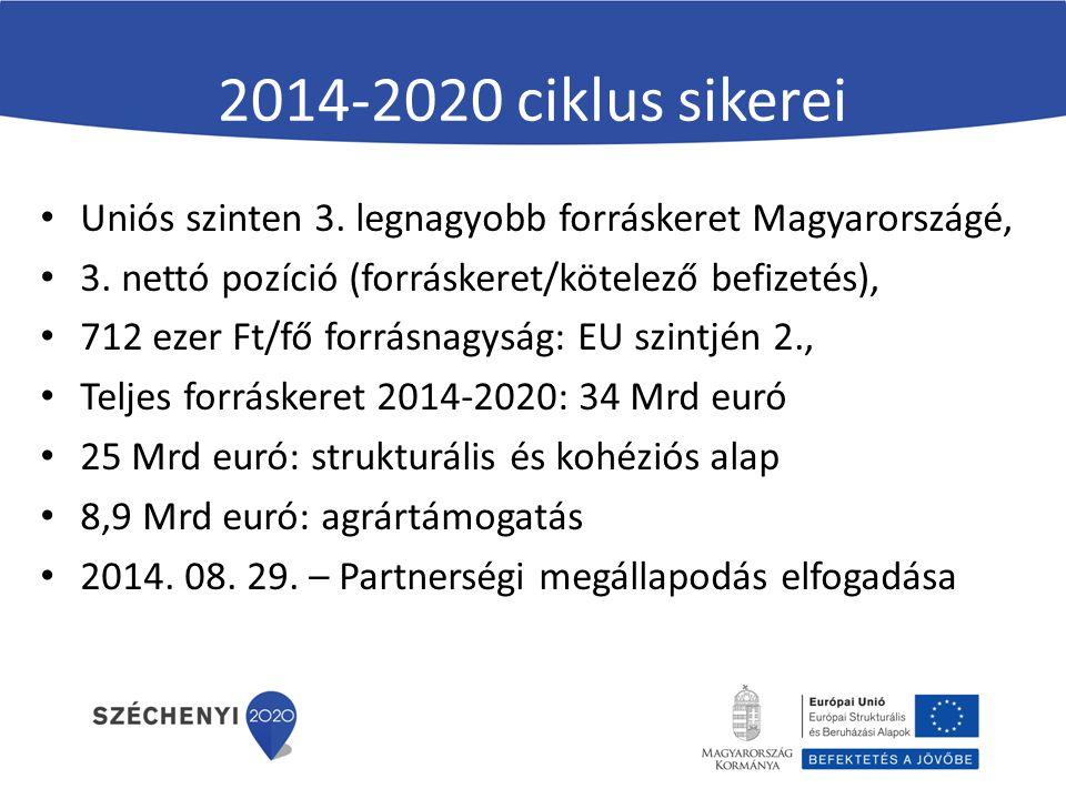 2014-2020 ciklus sikerei Uniós szinten 3. legnagyobb forráskeret Magyarországé, 3. nettó pozíció (forráskeret/kötelező befizetés),