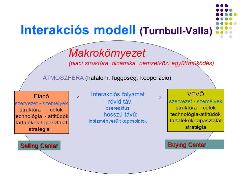 Interakciós modell (Turnbull-Valla)
