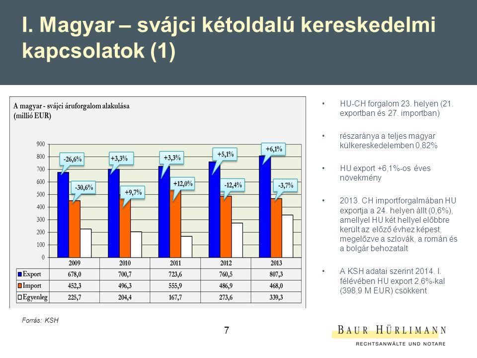 I. Magyar – svájci kétoldalú kereskedelmi kapcsolatok (1)