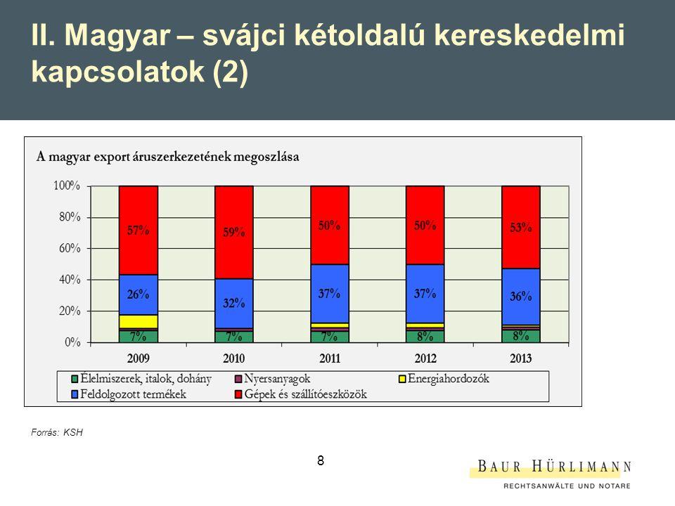 II. Magyar – svájci kétoldalú kereskedelmi kapcsolatok (2)
