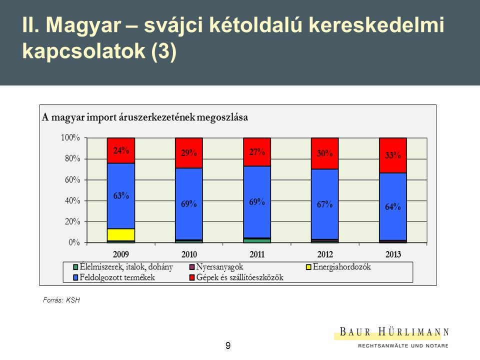 II. Magyar – svájci kétoldalú kereskedelmi kapcsolatok (3)