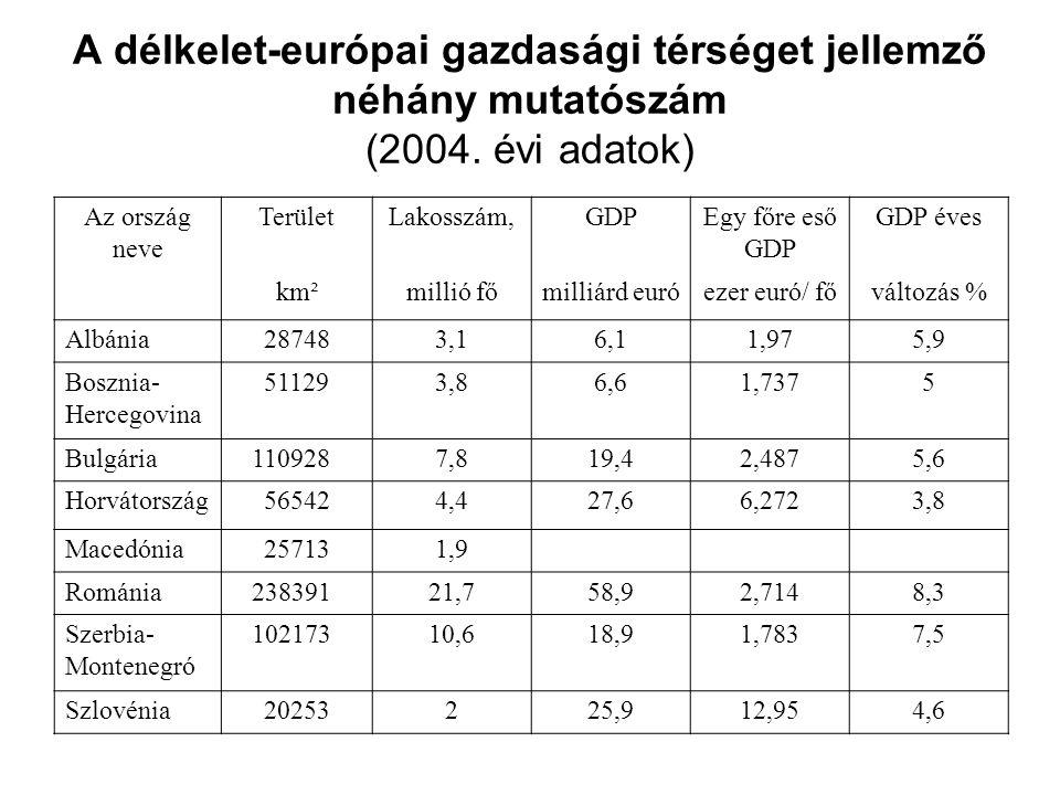 A délkelet-európai gazdasági térséget jellemző néhány mutatószám (2004