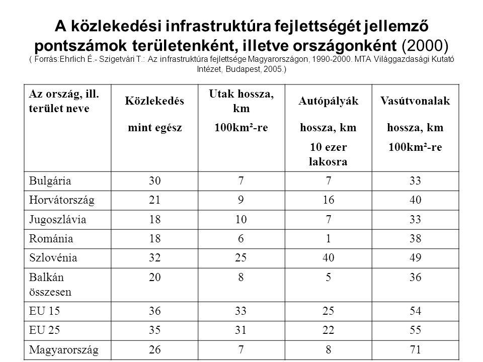 A közlekedési infrastruktúra fejlettségét jellemző pontszámok területenként, illetve országonként (2000) ( Forrás:Ehrlich É.- Szigetvári T.: Az infrastruktúra fejlettsége Magyarországon, 1990-2000. MTA Világgazdasági Kutató Intézet, Budapest, 2005.)