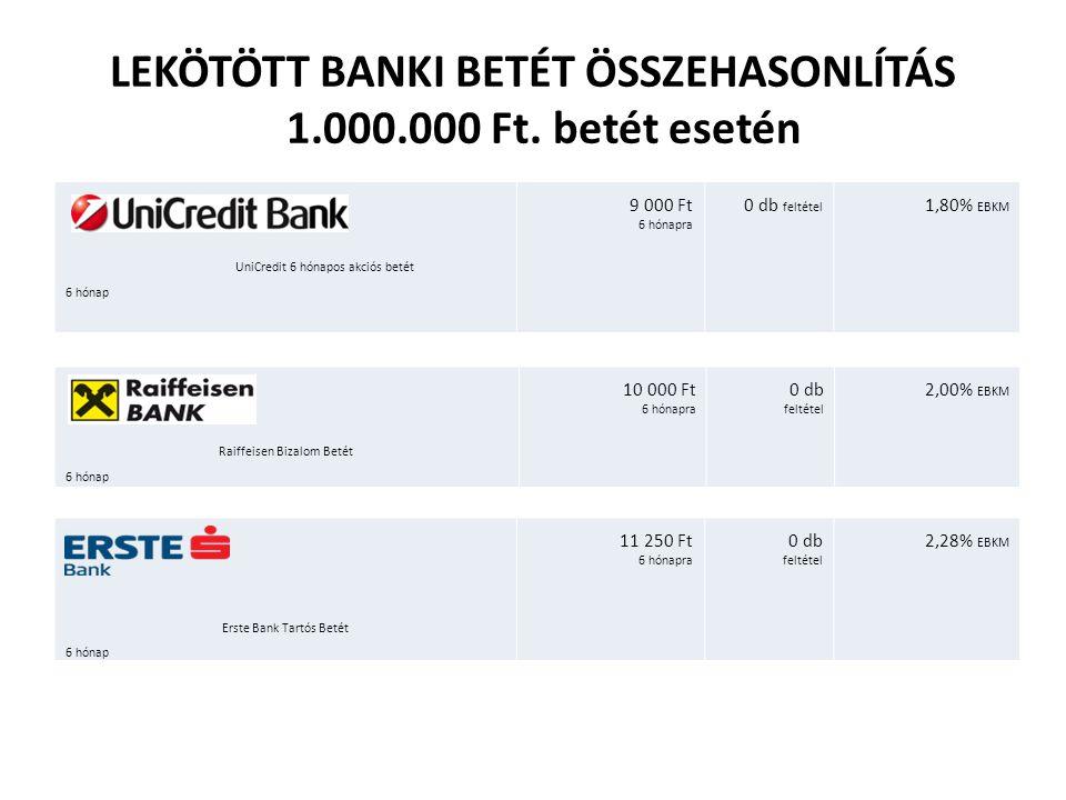 LEKÖTÖTT BANKI BETÉT ÖSSZEHASONLÍTÁS 1.000.000 Ft. betét esetén
