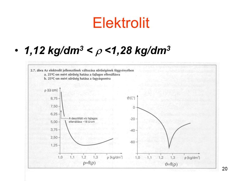 Elektrolit 1,12 kg/dm3 <  <1,28 kg/dm3