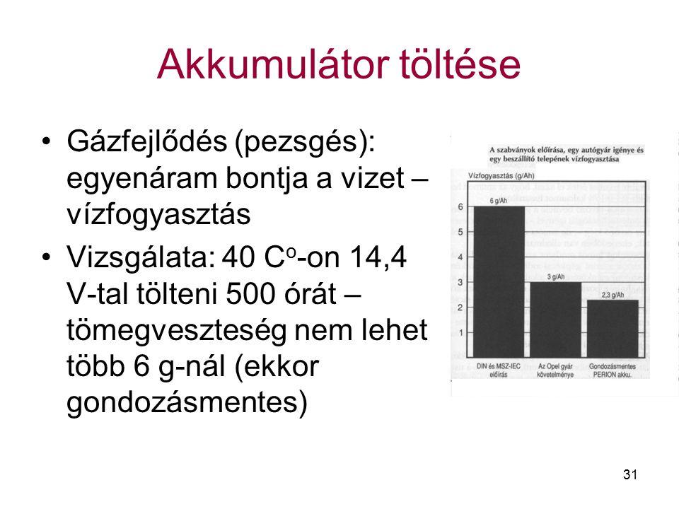 Akkumulátor töltése Gázfejlődés (pezsgés): egyenáram bontja a vizet – vízfogyasztás.
